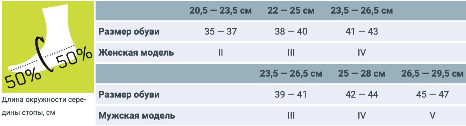Подбор размера Носков фирмы CEP